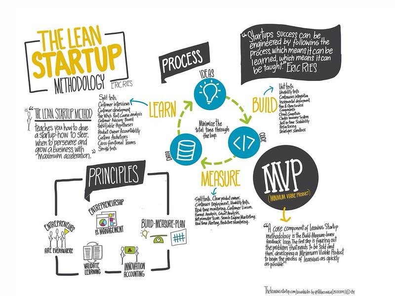 metodo lean startup spiegato in un'infografica
