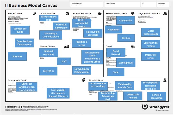 esempio di business model canvas